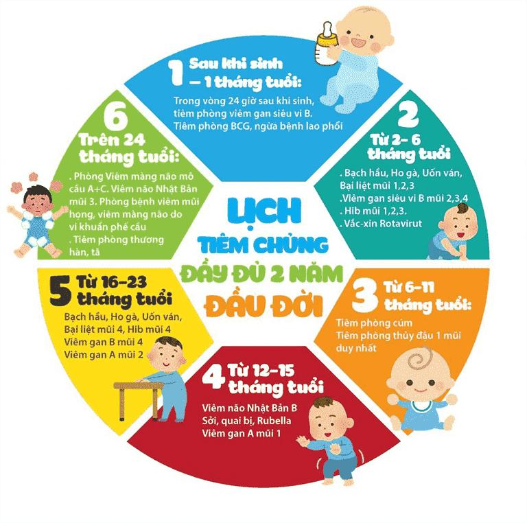 Lịch tiêm phòng viêm gan B cho trẻ