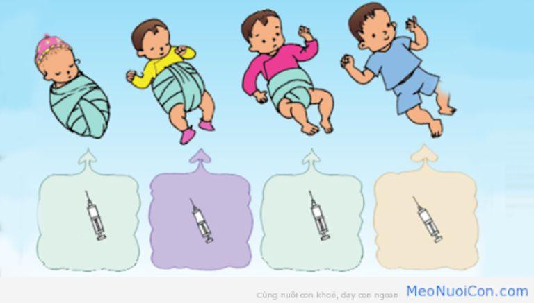 Tiêm phòng viêm gan B nhắc lại cho trẻ khi nào?